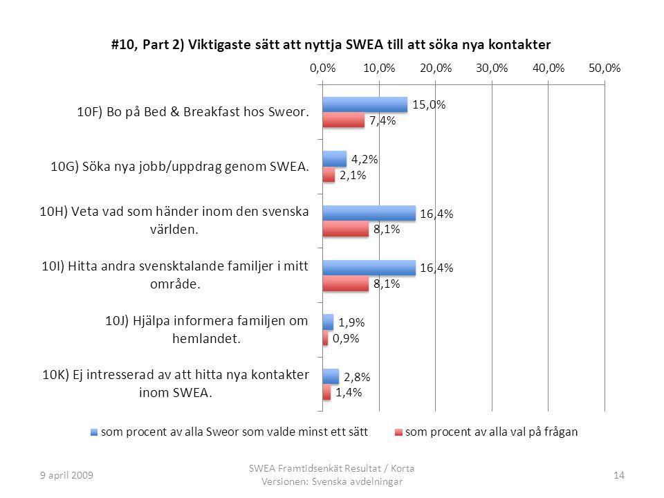 9 april 2009 SWEA Framtidsenkät Resultat / Korta Versionen: Svenska avdelningar 14