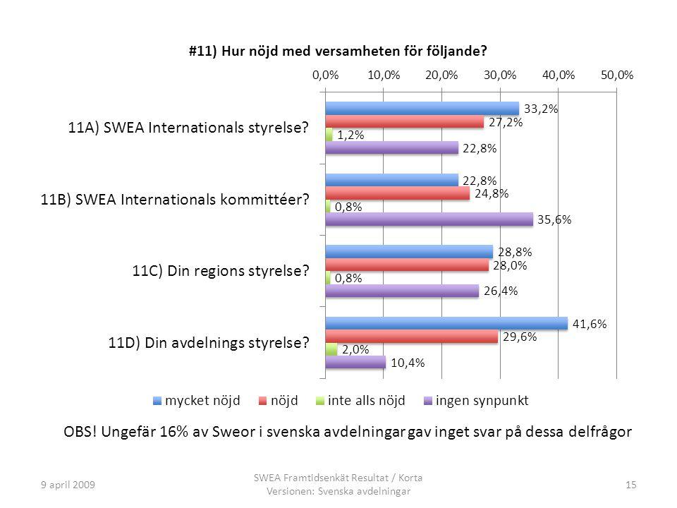 9 april 2009 SWEA Framtidsenkät Resultat / Korta Versionen: Svenska avdelningar 15 OBS.
