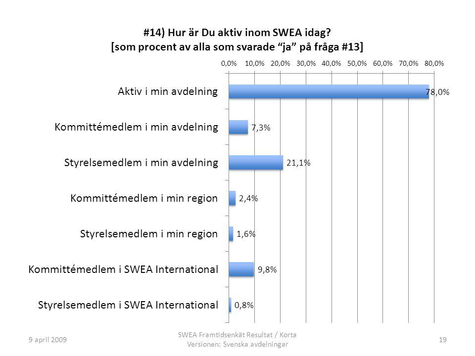 9 april 2009 SWEA Framtidsenkät Resultat / Korta Versionen: Svenska avdelningar 19