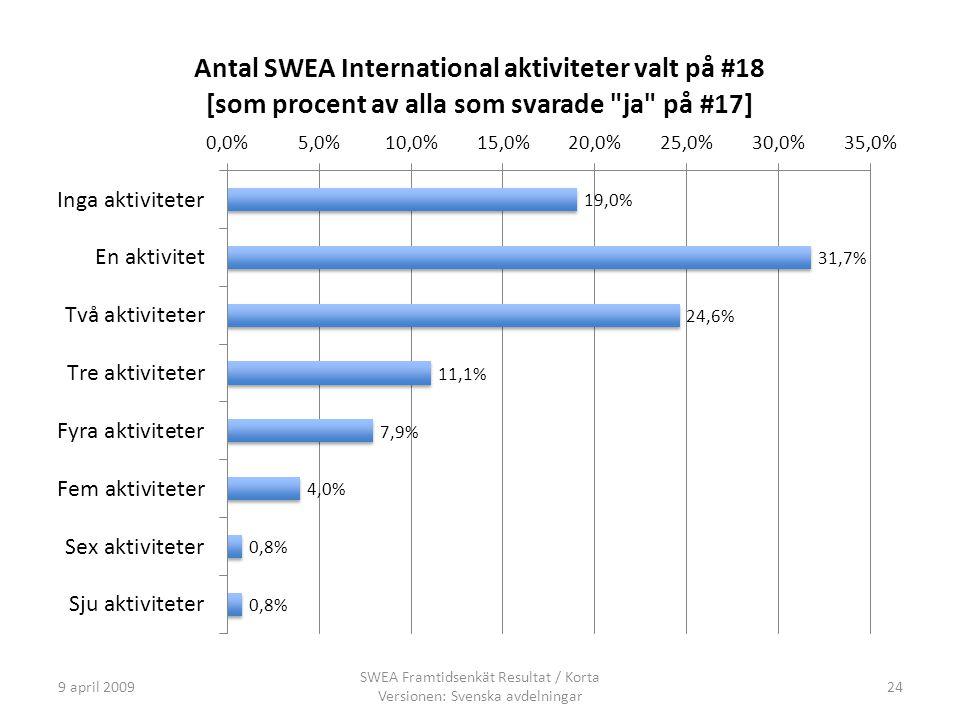 9 april 2009 SWEA Framtidsenkät Resultat / Korta Versionen: Svenska avdelningar 24