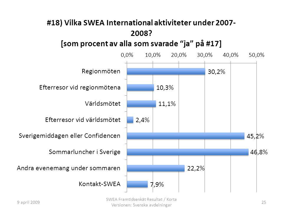 9 april 2009 SWEA Framtidsenkät Resultat / Korta Versionen: Svenska avdelningar 25