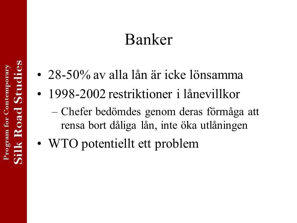 Banker 28-50% av alla lån är icke lönsamma 1998-2002 restriktioner i lånevillkor –Chefer bedömdes genom deras förmåga att rensa bort dåliga lån, inte öka utlåningen WTO potentiellt ett problem
