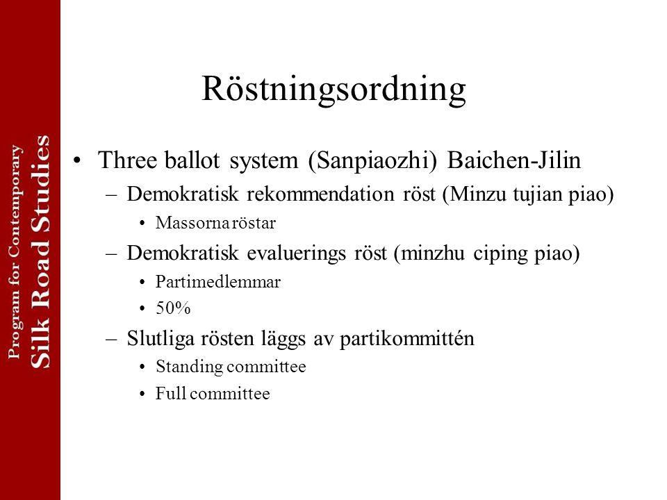 Röstningsordning Three ballot system (Sanpiaozhi) Baichen-Jilin –Demokratisk rekommendation röst (Minzu tujian piao) Massorna röstar –Demokratisk evaluerings röst (minzhu ciping piao) Partimedlemmar 50% –Slutliga rösten läggs av partikommittén Standing committee Full committee