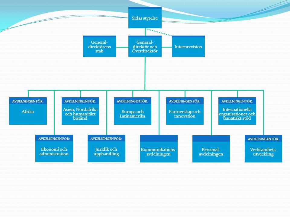 AVDELNINGEN FÖR: Partnerskap och innovation AVDELNINGEN FÖR: Internationella organisationer och tematiskt stöd AVDELNINGEN FÖR: Asien, Nordafrika och humanitärt bistånd Afrika AVDELNINGEN FÖR: Europa och Latinamerika AVDELNINGEN FÖR: I Stockholm: Civila samhället Forskningssamarbete Kapacitetsutveckling och samverkan Lån och garantier Enheten för Näringslivssamverkan och ICT4D I Härnösand: Sida Partnership Forum Globala program Demokrati och mänskliga rättigheter Multilateral samordning Tematiskt stöd I Stockholm: Stödenheter: - konflikt - Asien och MENA Afghanistan Humanitärt bistånd Irak Mellanöstern och Nordafrika Delegerat till utlandsmyndigheter: Bangladesh Kambodja Myanmar/Burma (Bangkok) Regionalt Asien (Bangkok) Västbanken och Gaza I Stockholm: Stödenheter: - rättvisa och fred - hållbar utveckling - analys och strategisamordning Delegerat till utlandsmyndigheter: Burkina Faso DR Kongo Etiopien Kenya Liberia Mali Mocambique Regionalt Afrika: - demokrati, fred och säkerhet (Addis Abeba) - miljö och ekonomisk utveckling (Nairobi) - hiv/aids (Lusaka) Rwanda och Burundi Somalia Tanzania Uganda Zambia Zimbabwe I Stockholm: Latinamerika och selektivt samarbete Västra Balkan och Turkiet Östeuropa Delegerat till utlandsmyndigheter: Bolivia Bosnien-Hercegovina Colombia Guatemala Ukraina