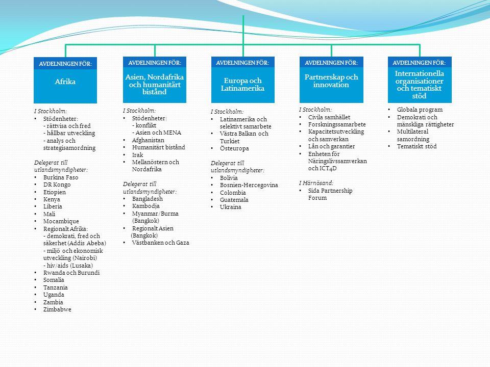 AVDELNINGEN FÖR: Partnerskap och innovation AVDELNINGEN FÖR: Internationella organisationer och tematiskt stöd AVDELNINGEN FÖR: Asien, Nordafrika och