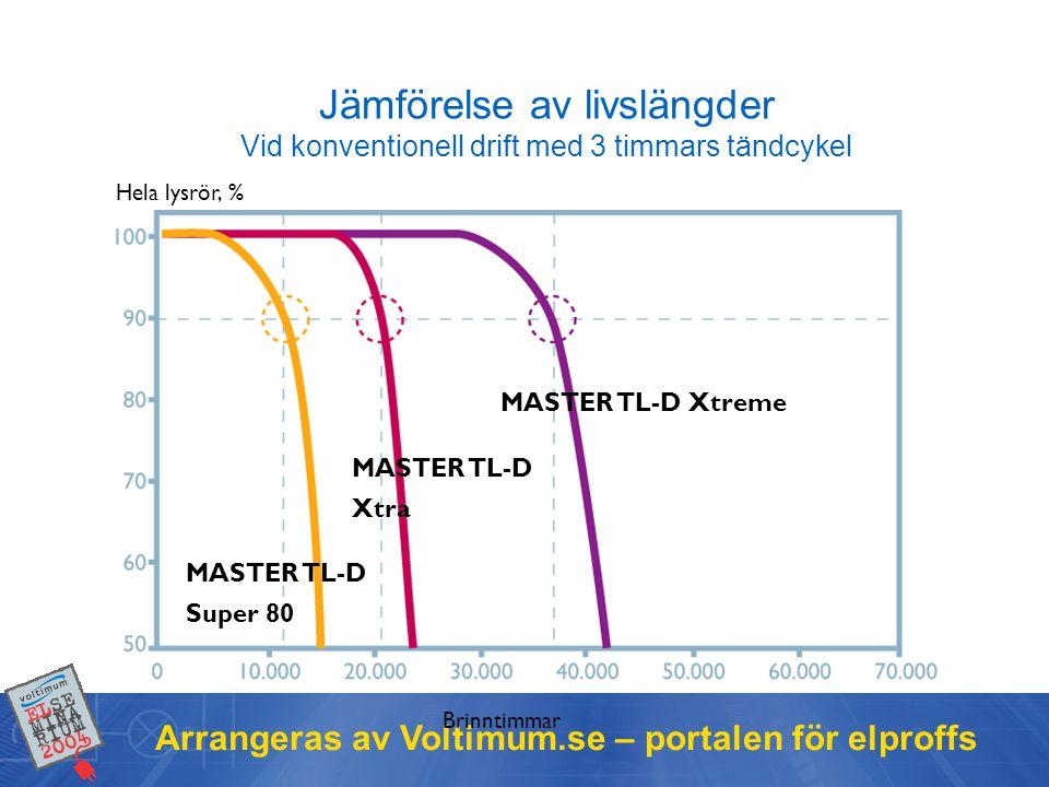 Arrangeras av Voltimum.se – portalen för elproffs Jämförelse av livslängder Vid konventionell drift med 3 timmars tändcykel Brinntimmar Hela lysrör, %