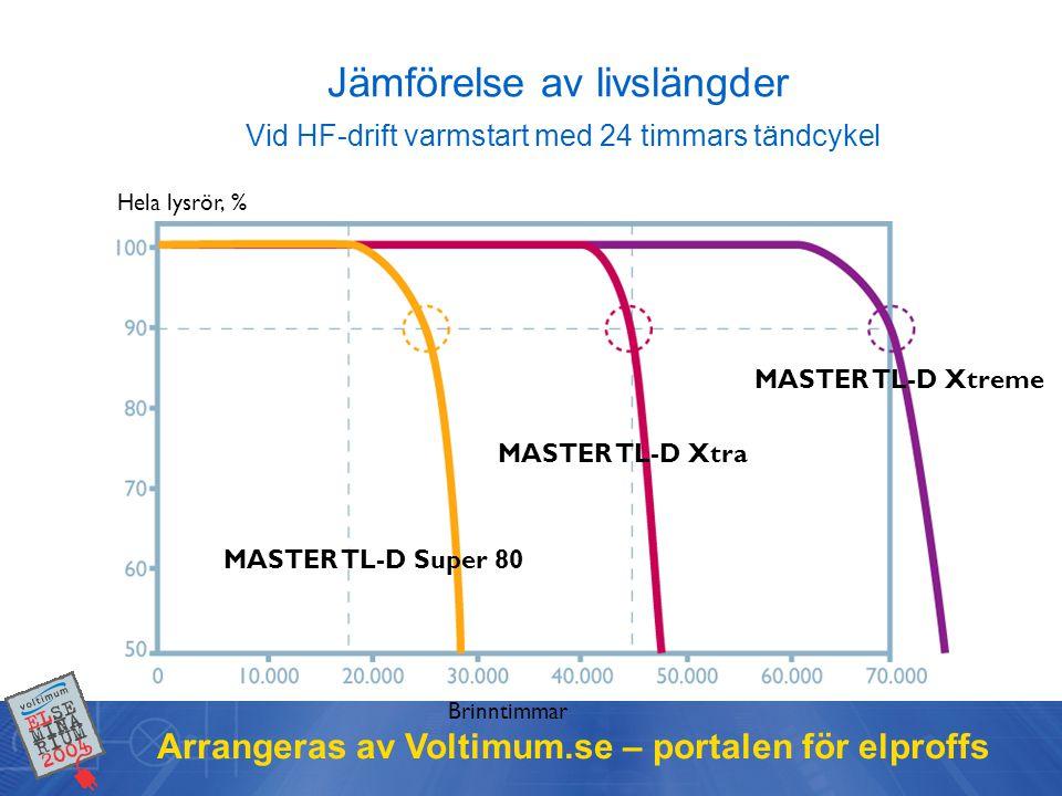 Arrangeras av Voltimum.se – portalen för elproffs Jämförelse av livslängder Vid HF-drift varmstart med 24 timmars tändcykel Hela lysrör, % Brinntimmar