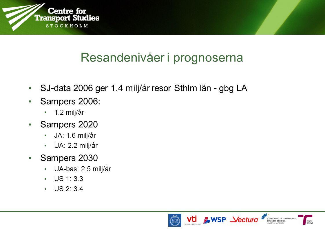 SJ-data 2006 ger 1.4 milj/år resor Sthlm län - gbg LA Sampers 2006: 1.2 milj/år Sampers 2020 JA: 1.6 milj/år UA: 2.2 milj/år Sampers 2030 UA-bas: 2.5 milj/år US 1: 3.3 US 2: 3.4 Resandenivåer i prognoserna