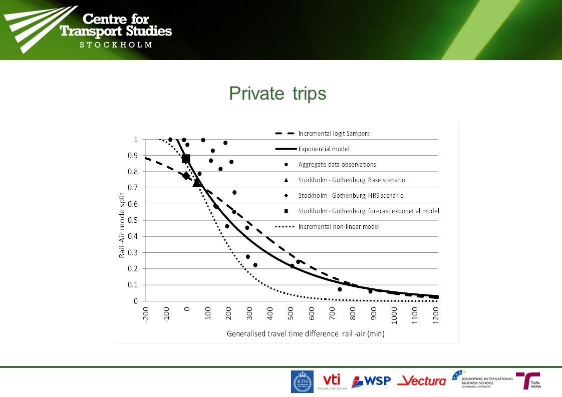 Private trips 27 november 2009, 17