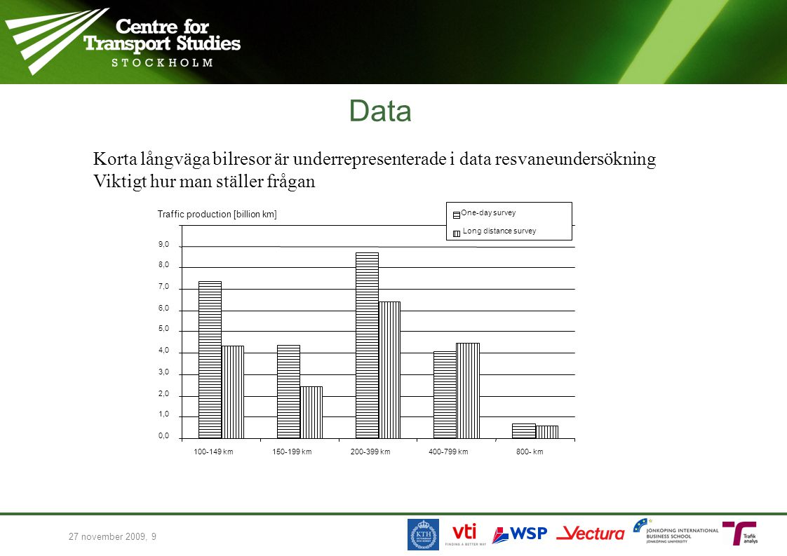 Data Korta långväga bilresor är underrepresenterade i data resvaneundersökning Viktigt hur man ställer frågan 27 november 2009, 9 Traffic production [billion km] 0,0 1,0 2,0 3,0 4,0 5,0 6,0 7,0 8,0 9,0 100-149 km150-199 km200-399 km400-799 km800- km One-day survey Long distance survey