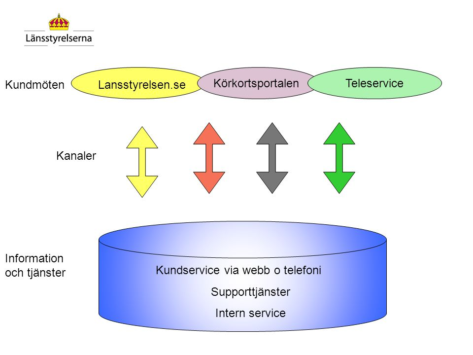Länens egna insatser 1.Implementera gemensam kund/telepolicy –All personal –Telefonister 2.Dela kompetensbasen och verka för gemensamma rutiner Ge stö