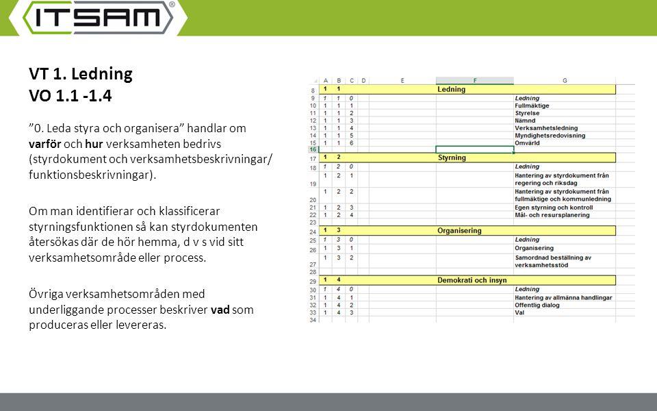 """VT 1. Ledning VO 1.1 -1.4 """"0. Leda styra och organisera"""" handlar om varför och hur verksamheten bedrivs (styrdokument och verksamhetsbeskrivningar/ fu"""