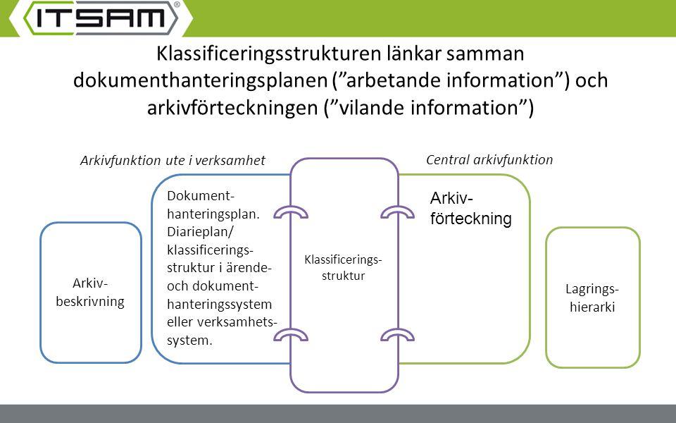 Arkiv- beskrivning Dokument- hanteringsplan. Diarieplan/ klassificerings- struktur i ärende- och dokument- hanteringssystem eller verksamhets- system.