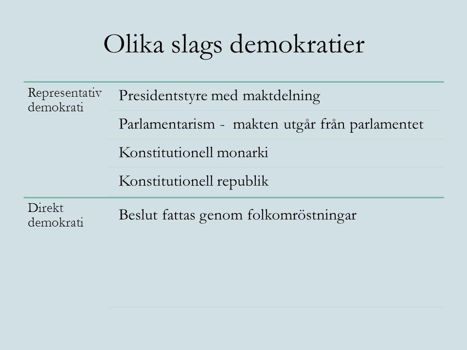 Olika slags demokratier Representativ demokrati Presidentstyre med maktdelning Parlamentarism - makten utgår från parlamentet Konstitutionell monarki Konstitutionell republik Direkt demokrati Beslut fattas genom folkomröstningar
