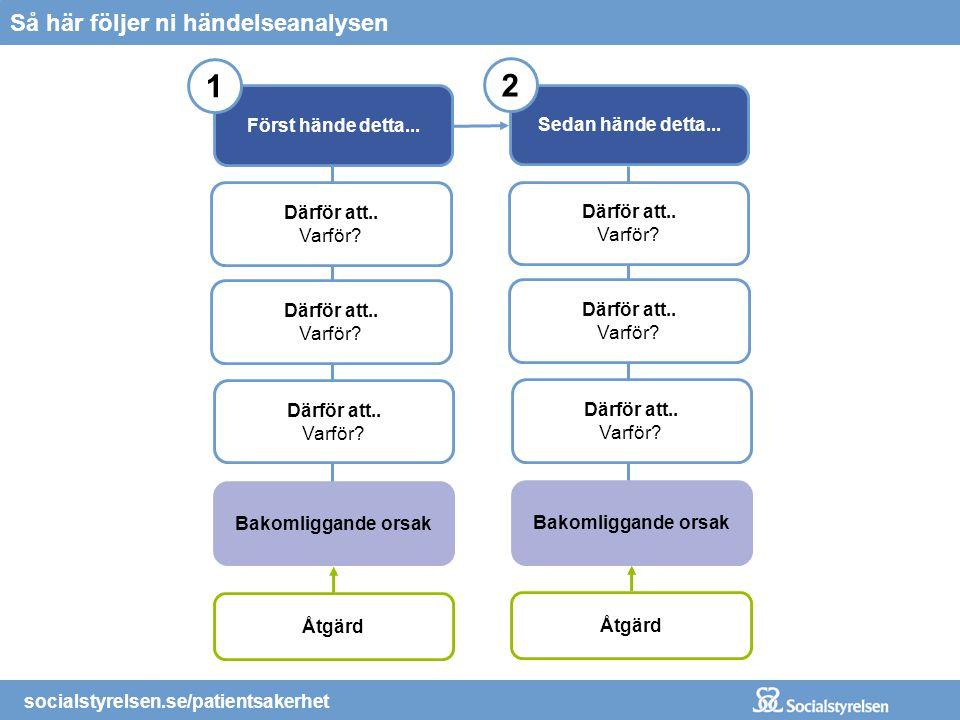 socialstyrelsen.se/patientsakerhet Åtgärd Så här följer ni händelseanalysen Först hände detta... 1 Därför att.. Varför? Bakomliggande orsak Därför att