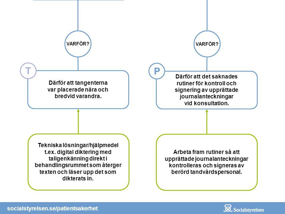 socialstyrelsen.se/patientsakerhet I journalanteckningen kom det att stå 25 istället för 15. ! VARFÖR? Därför att varken tandhygie- nisten eller tandr