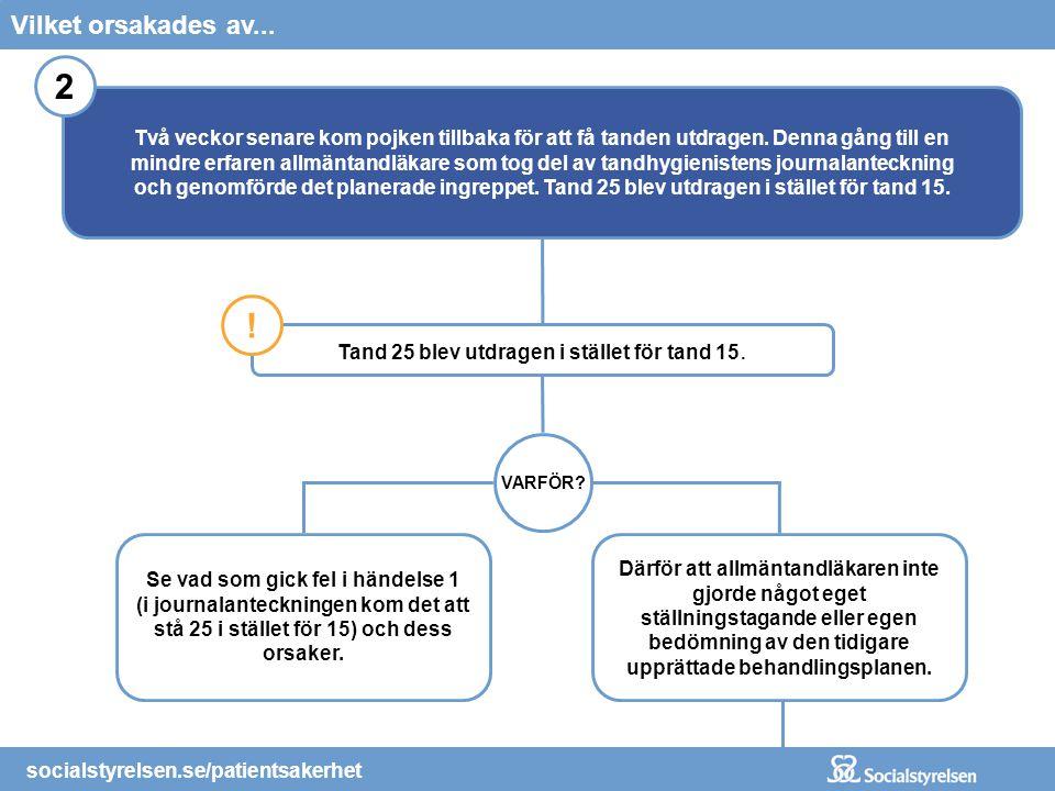 socialstyrelsen.se/patientsakerhet Tand 25 blev utdragen i stället för tand 15. ! VARFÖR? Se vad som gick fel i händelse 1 (i journalanteckningen kom