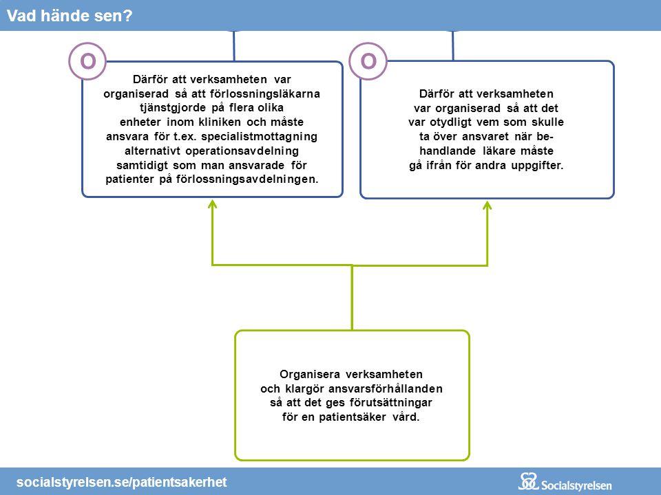 socialstyrelsen.se/patientsakerhet Ingen förnyad läkarbedömning av CTG-kurvan gjordes.