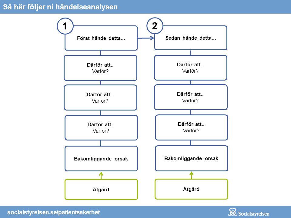 socialstyrelsen.se/patientsakerhet Så här följer ni händelseanalysen Först hände detta... 1 Därför att.. Varför? Bakomliggande orsak Därför att.. Varf