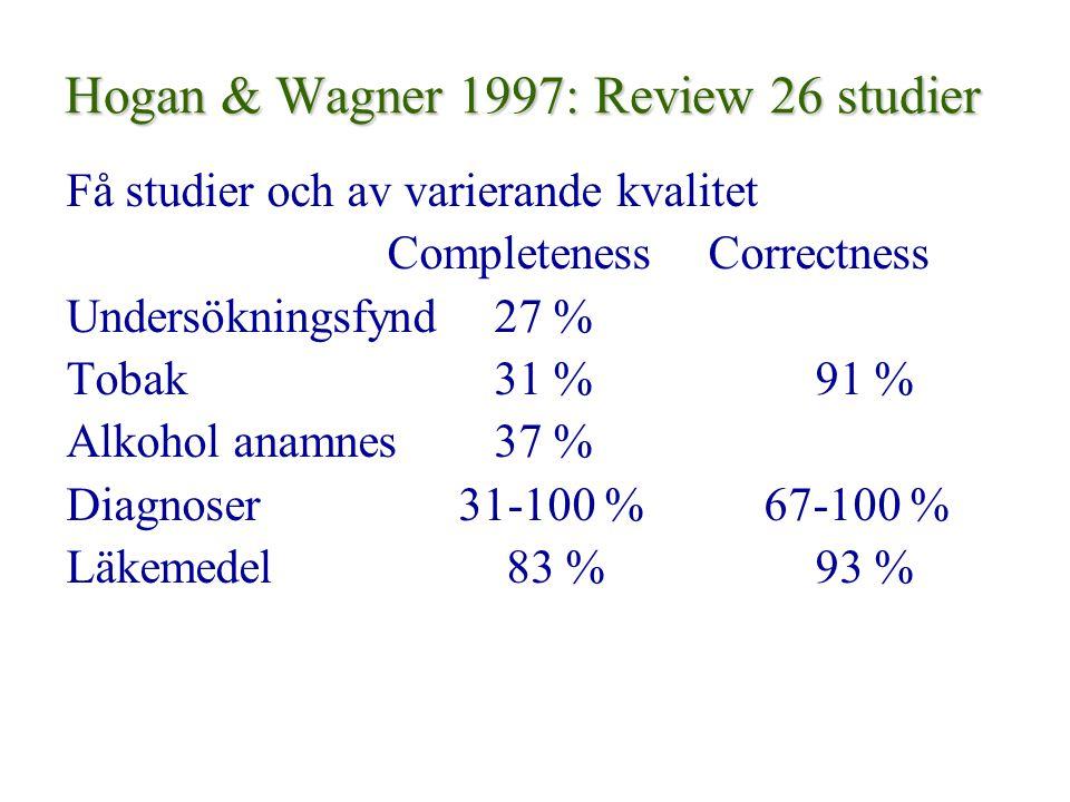 Hogan & Wagner 1997: Review 26 studier Få studier och av varierande kvalitet CompletenessCorrectness Undersökningsfynd27 % Tobak31 %91 % Alkohol anamnes37 % Diagnoser 31-100 % 67-100 % Läkemedel 83 % 93 %