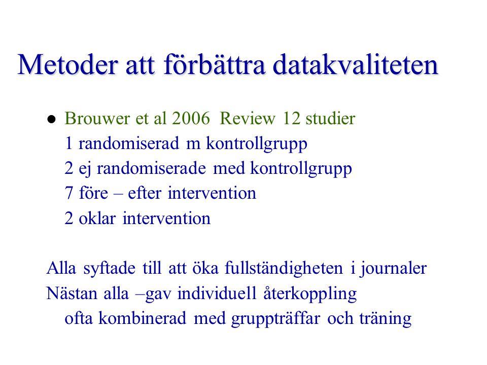 Metoder att förbättra datakvaliteten Brouwer et al 2006 Review 12 studier 1 randomiserad m kontrollgrupp 2 ej randomiserade med kontrollgrupp 7 före –
