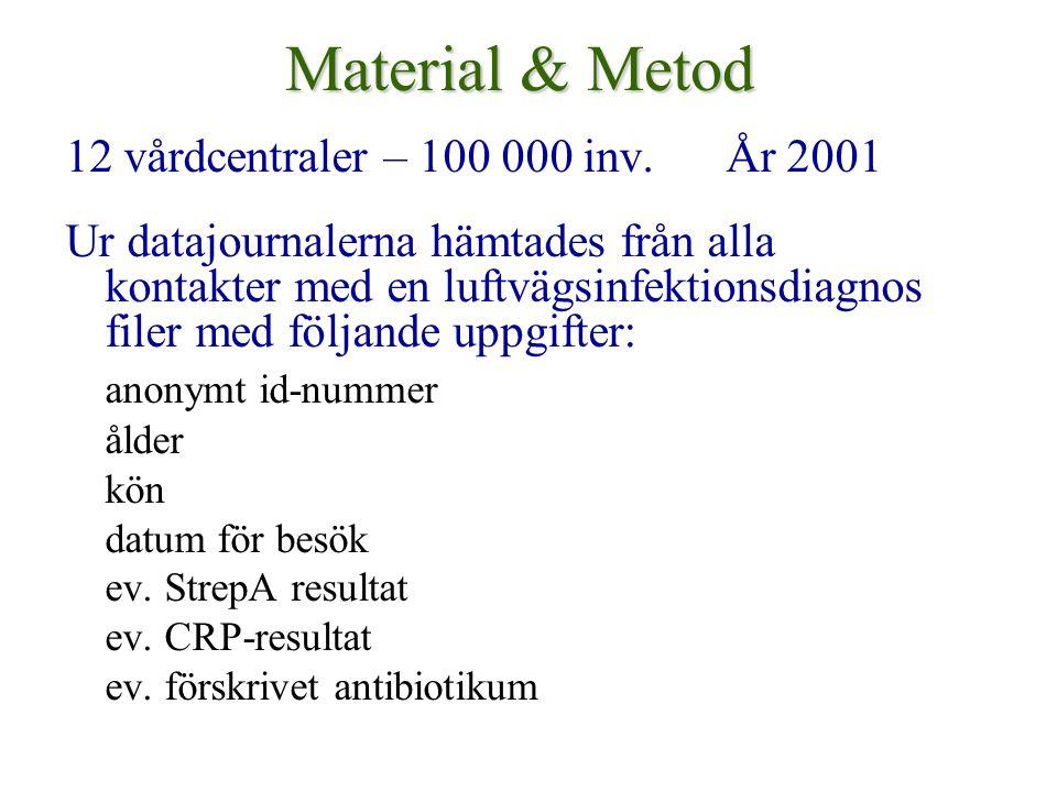 Material & Metod 12 vårdcentraler – 100 000 inv. År 2001 Ur datajournalerna hämtades från alla kontakter med en luftvägsinfektionsdiagnos filer med fö