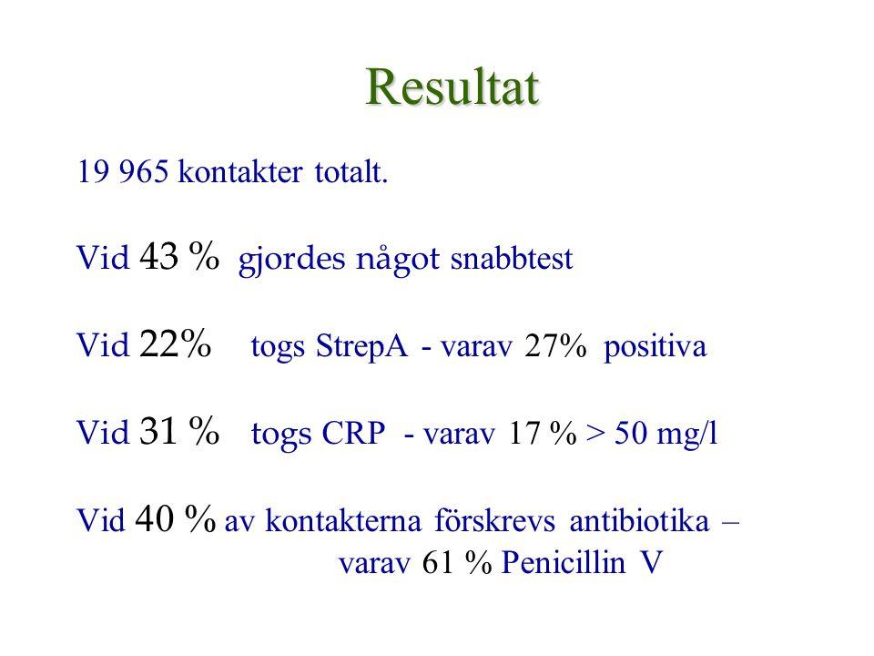 Resultat 19 965 kontakter totalt. Vid 43 % gjordes något snabbtest Vid 22% togs StrepA - varav 27% positiva Vid 31 % togs CRP - varav 17 % > 50 mg/l V