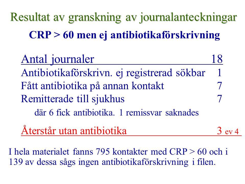 Resultat av granskning av journalanteckningar CRP > 60 men ej antibiotikaförskrivning Antal journaler 18 Antibiotikaförskrivn. ej registrerad sökbar 1
