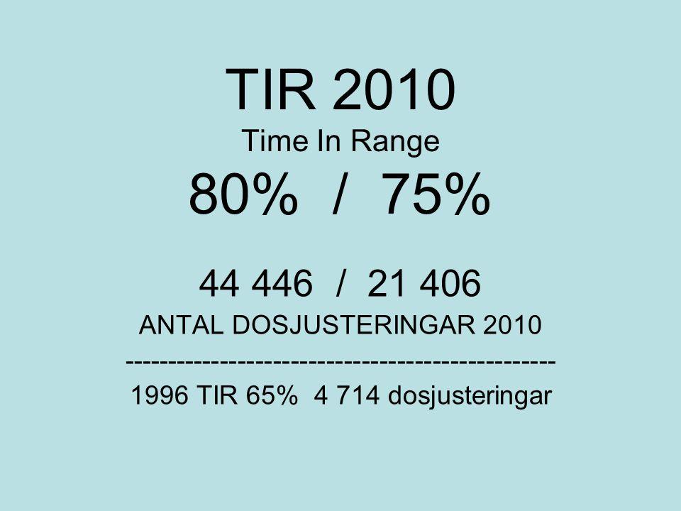 TIR 2010 Time In Range 80% / 75% 44 446 / 21 406 ANTAL DOSJUSTERINGAR 2010 ------------------------------------------------- 1996 TIR 65% 4 714 dosjusteringar