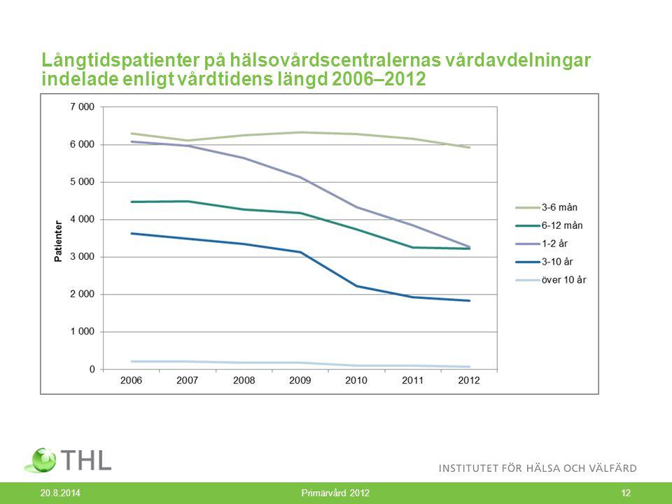 Långtidspatienter på hälsovårdscentralernas vårdavdelningar indelade enligt vårdtidens längd 2006–2012 20.8.2014 Primärvård 201212