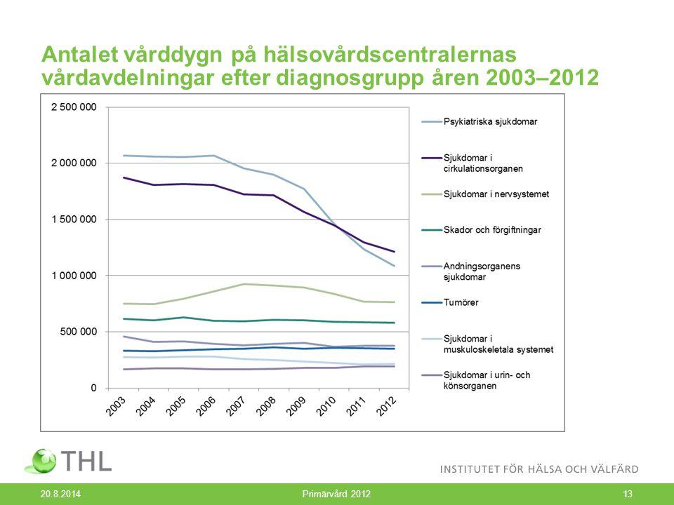 Antalet vårddygn på hälsovårdscentralernas vårdavdelningar efter diagnosgrupp åren 2003–2012 20.8.2014 Primärvård 201213
