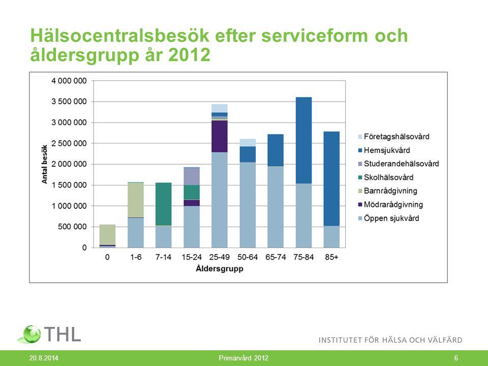 Hälsocentralsbesök efter serviceform och åldersgrupp år 2012 20.8.2014 Primärvård 20126