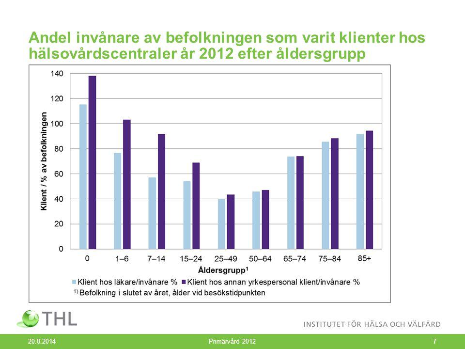 Andel invånare av befolkningen som varit klienter hos hälsovårdscentraler år 2012 efter åldersgrupp 20.8.2014 Primärvård 20127
