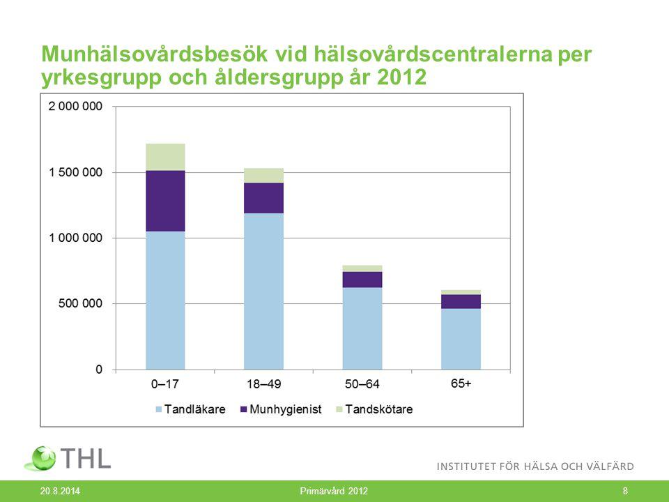 Munhälsovårdsbesök vid hälsovårdscentralerna per yrkesgrupp och åldersgrupp år 2012 20.8.2014 Primärvård 20128