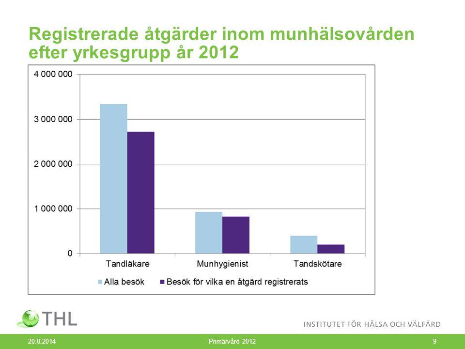 Registrerade åtgärder inom munhälsovården efter yrkesgrupp år 2012 20.8.2014 Primärvård 20129