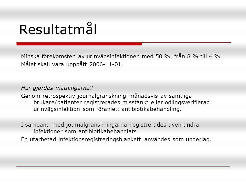 Resultatmål Minska förekomsten av urinvägsinfektioner med 50 %, från 8 % till 4 %. Målet skall vara uppnått 2006-11-01. Hur gjordes mätningarna? Genom
