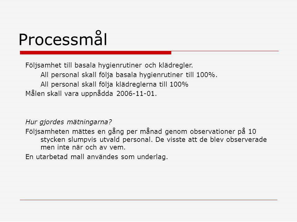 Processmål Följsamhet till basala hygienrutiner och klädregler. All personal skall följa basala hygienrutiner till 100%. All personal skall följa kläd