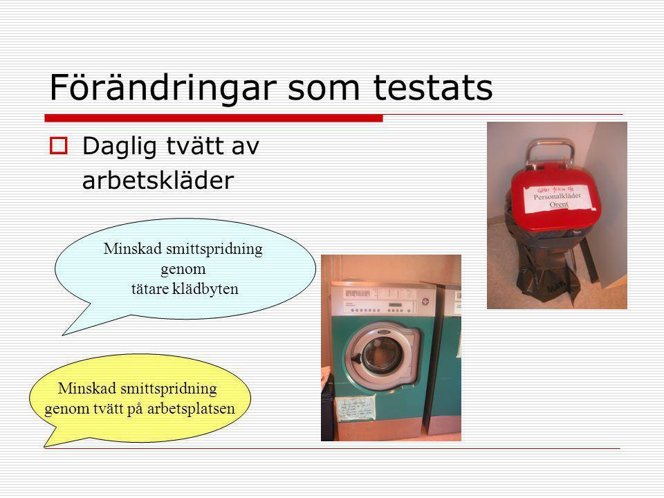Förändringar som testats  Daglig tvätt av arbetskläder Minskad smittspridning genom tätare klädbyten Minskad smittspridning genom tvätt på arbetsplat