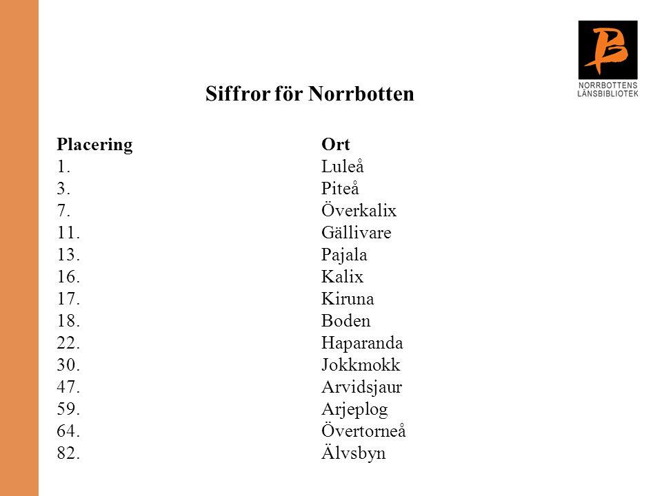 Siffror för Norrbotten PlaceringOrt 1.Luleå 3.Piteå 7.Överkalix 11.Gällivare 13. Pajala 16. Kalix 17. Kiruna 18. Boden 22. Haparanda 30. Jokkmokk 47.