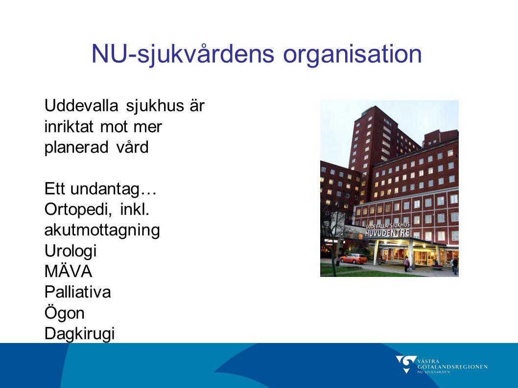 NU-sjukvårdens organisation Uddevalla sjukhus är inriktat mot mer planerad vård Ett undantag… Ortopedi, inkl. akutmottagning Urologi MÄVA Palliativa Ö