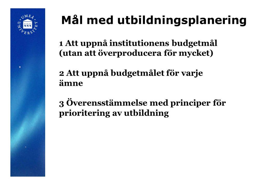 Mål med utbildningsplanering 1 Att uppnå institutionens budgetmål (utan att överproducera för mycket) 2 Att uppnå budgetmålet för varje ämne 3 Överensstämmelse med principer för prioritering av utbildning