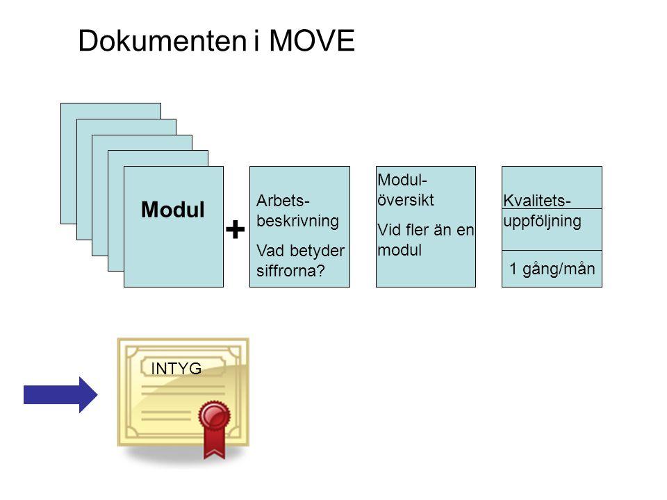 Modul Arbets- beskrivning Vad betyder siffrorna? Modul- översikt Vid fler än en modul Kvalitets- uppföljning INTYG + 1 gång/mån Dokumenten i MOVE
