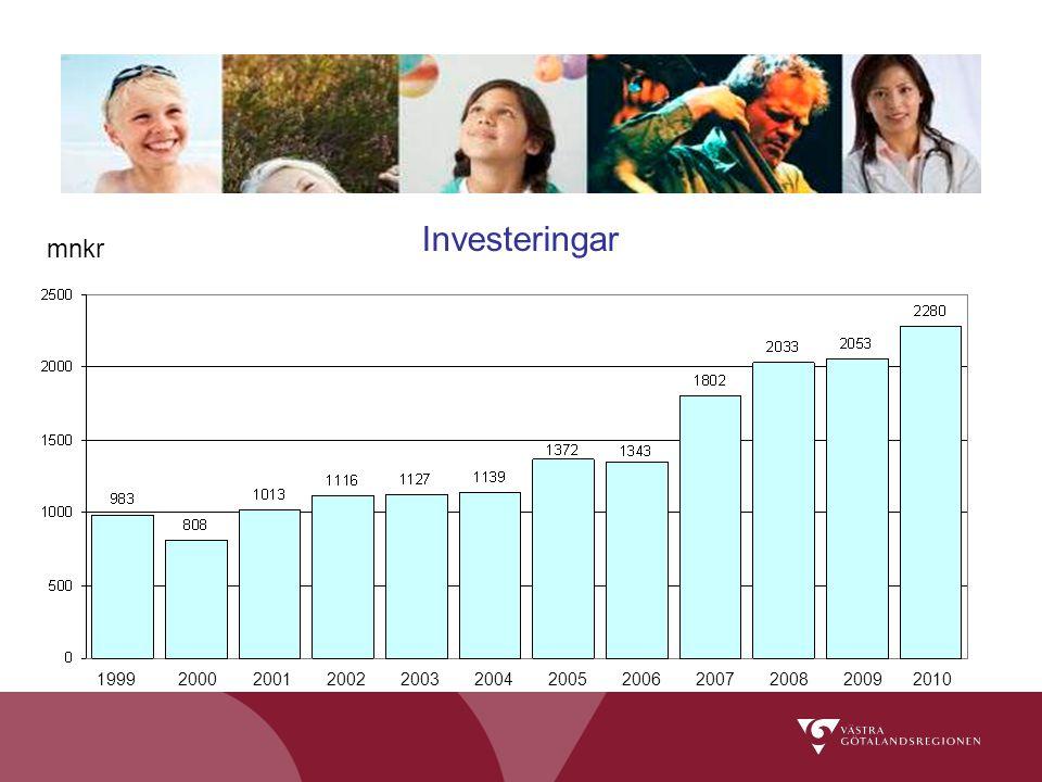 Investeringar 19992000200120022003200420052006200720082009 mnkr 2010