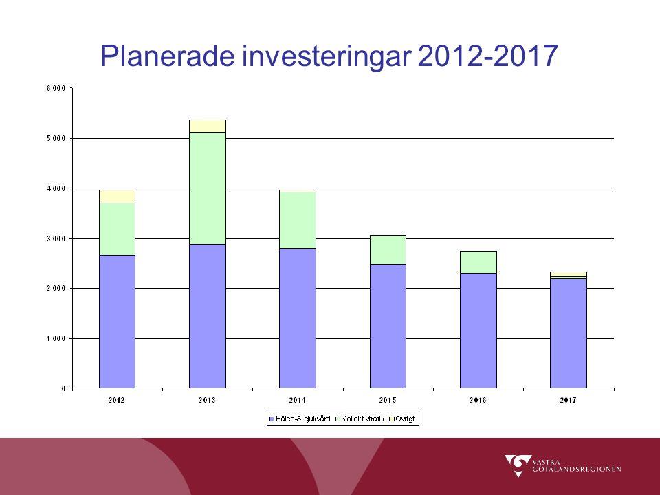 Planerade investeringar 2012-2017