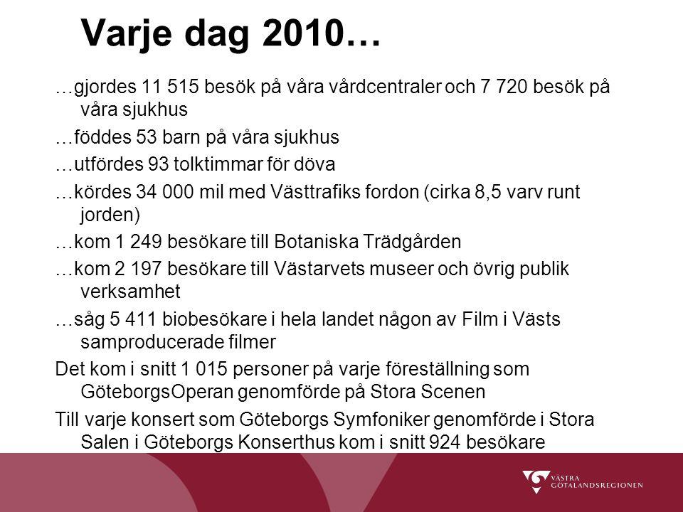 Varje dag 2010… …gjordes 11 515 besök på våra vårdcentraler och 7 720 besök på våra sjukhus …föddes 53 barn på våra sjukhus …utfördes 93 tolktimmar för döva …kördes 34 000 mil med Västtrafiks fordon (cirka 8,5 varv runt jorden) …kom 1 249 besökare till Botaniska Trädgården …kom 2 197 besökare till Västarvets museer och övrig publik verksamhet …såg 5 411 biobesökare i hela landet någon av Film i Västs samproducerade filmer Det kom i snitt 1 015 personer på varje föreställning som GöteborgsOperan genomförde på Stora Scenen Till varje konsert som Göteborgs Symfoniker genomförde i Stora Salen i Göteborgs Konserthus kom i snitt 924 besökare