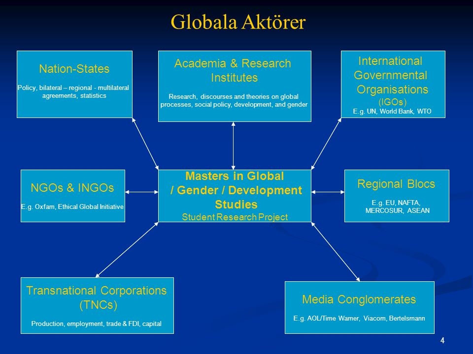 25 Global Research Platform Research Applications – Optimal Use of Each Actor Sample Use International Governmental Organisations (IGOs) Global, country, regional or problem-specific statistics and background information.