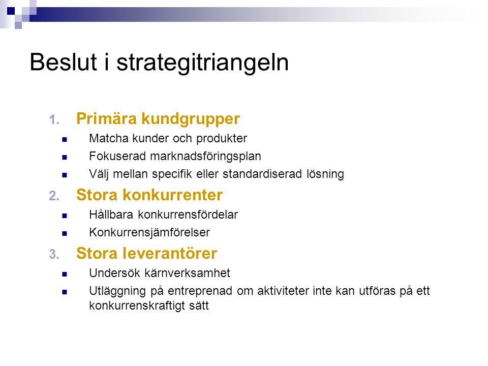 Beslut i strategitriangeln 1. Primära kundgrupper Matcha kunder och produkter Fokuserad marknadsföringsplan Välj mellan specifik eller standardiserad