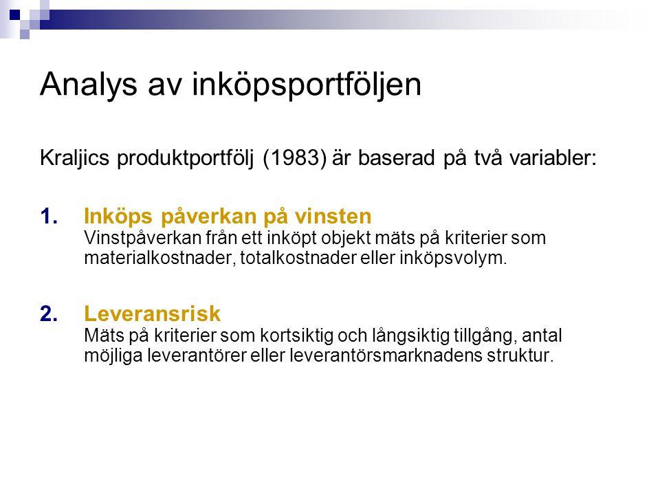 Analys av inköpsportföljen Kraljics produktportfölj (1983) är baserad på två variabler: 1.Inköps påverkan på vinsten Vinstpåverkan från ett inköpt obj