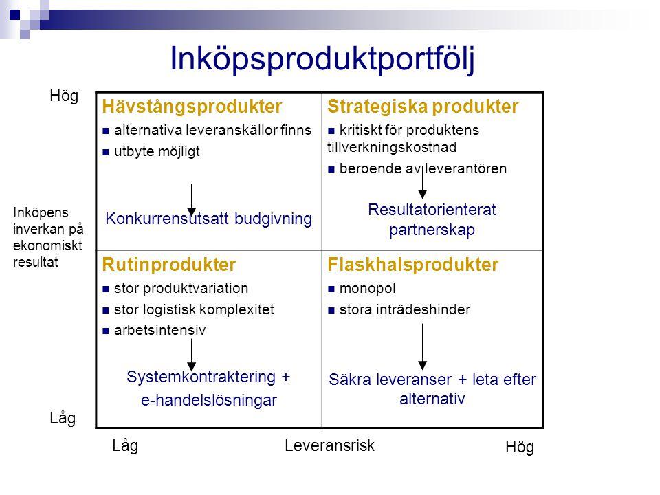 Hävstångsprodukter alternativa leveranskällor finns utbyte möjligt Konkurrensutsatt budgivning Strategiska produkter kritiskt för produktens tillverkn