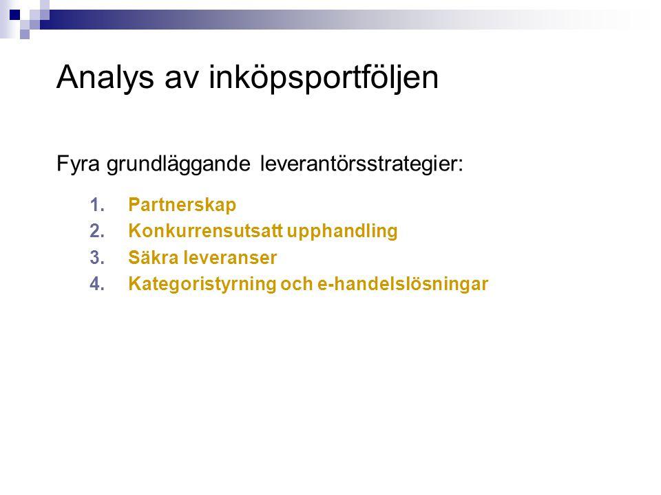 Analys av inköpsportföljen Fyra grundläggande leverantörsstrategier: 1.Partnerskap 2.Konkurrensutsatt upphandling 3.Säkra leveranser 4.Kategoristyrnin